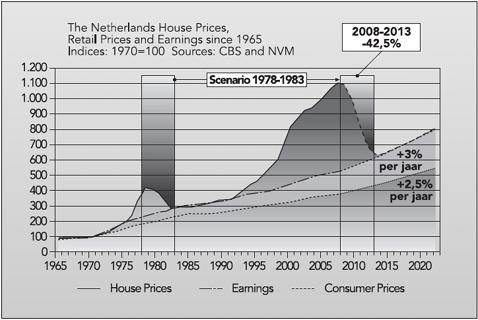 De Nederlandse huizenprijzen