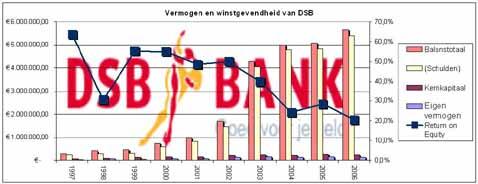 Vermogen en winstgevendheid van DSB