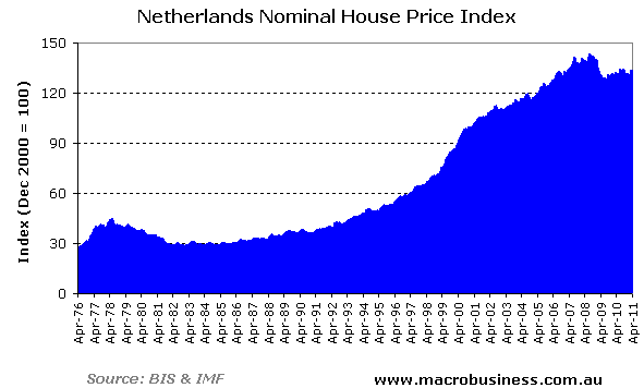Dutch-Nominal-House-Prices
