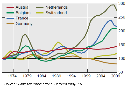 Dutch-Real-house-Prices-BIS1