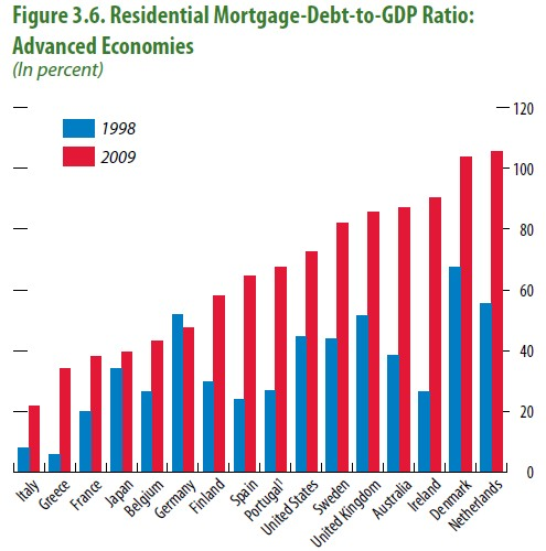 IMF-Mortgage-Debt-to-GDP.jpg