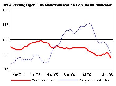 Marktindicator en Conjunctuurindicator