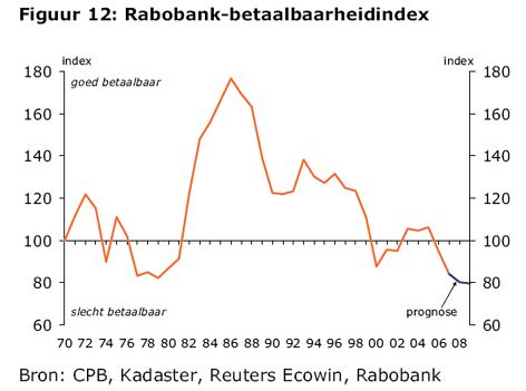 Rabobank betaalbaarheidindex augustus 2008