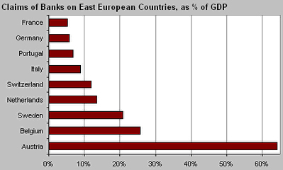 Claims of banks on East European Countries, as % of GDP