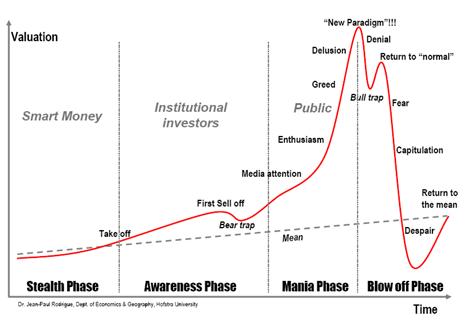 Levenscyclus van een zeepbel