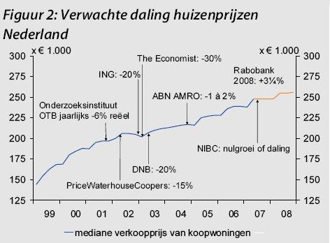 Verwachte daling huizenprijzen