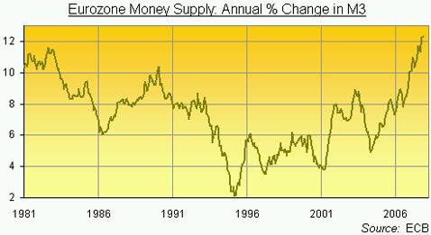money suppy eurozone 1981 - 2006