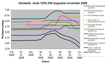 hypotheekrente vs euribor