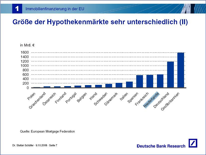 huidige hypotheekrente nationale nederlanden