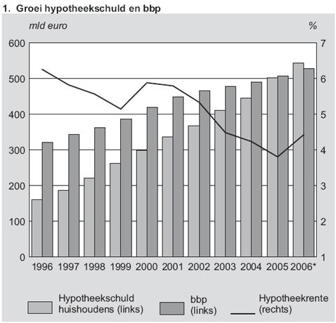 groei-hypotheekschuld-en-bbp