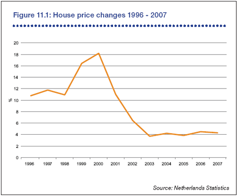 House price changes Netherlands