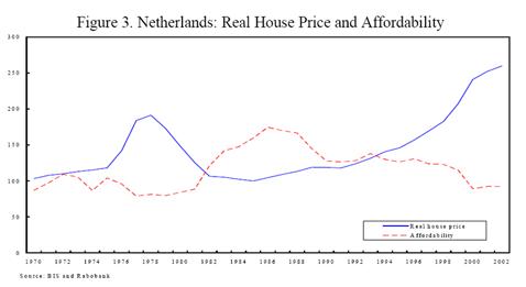 Huizenprijzen 1970 - 2002