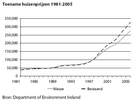 Huizenprijzen Ierland