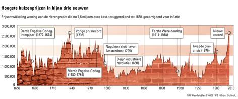 huizenprijzen afgelopen 300 jaar