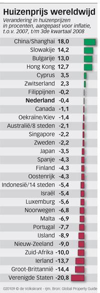 Huizenprijzen wereldwijd