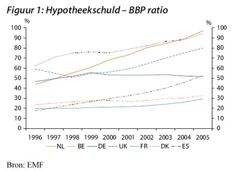 hypotheekschud bbp ratio