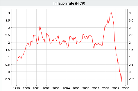 Inflation rate (HICP)