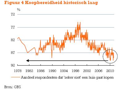 0f35bdd5df2 91 procent gaat geen woning kopen   huizenmarkt-zeepbel.nl