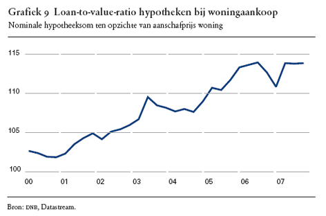 loan to value in Nederland