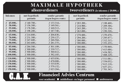 Maximale hypotheek 1995