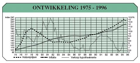 ontwikkeling huizenprijzen 1975-1996
