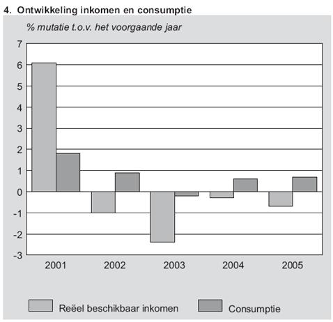 ontwikkeling-inkomen-en-consumptie