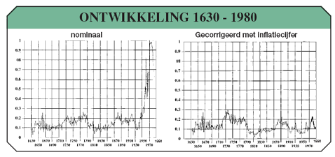 Ontwikkelingen huizenprijzen 1630-1980