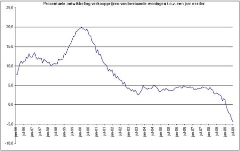 procentuele ontwikkeling verkoopprijzen bestaande koopwoningen