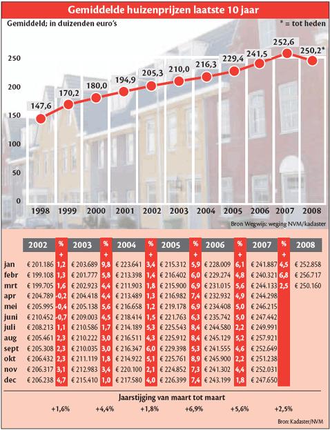 Gemiddelde huizenprijzen de laatste 10 jaar