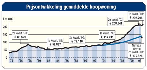 Prijsontwikkeling gemiddelde koopwoning 1974 - 2002