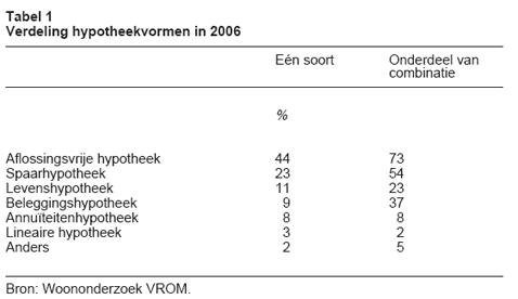 verdeling-hypotheekvormen-in-2006
