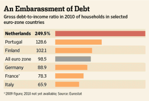 Dutch Household Debt