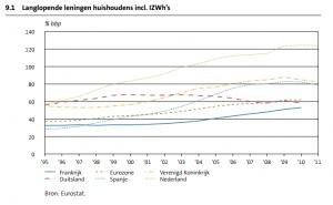 Langlopende leningen huishoudens incl. IZWh's