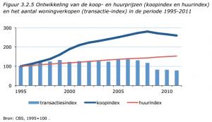 Ontwikkeling van de koop- en huurprijzen (koopindex en huurindex)  en het aantal woningverkopen (transactie-index) in de periode 1995-2011