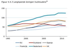 Langlopende leningen huishoudens