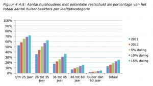 Aantal huishoudens met potentiële restschuld als percentage van het  totaal aantal huizenbezitters per leeftijdscategorie