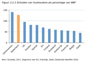 Schulden van huishoudens als percentage van BBP