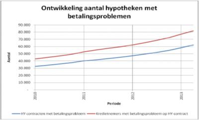 hypo-met-betalingsproblemen