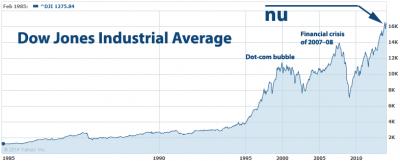 Dow Jones 2014 chart
