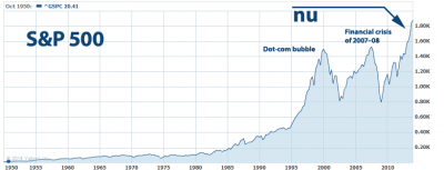 S&P 500 2014 chart