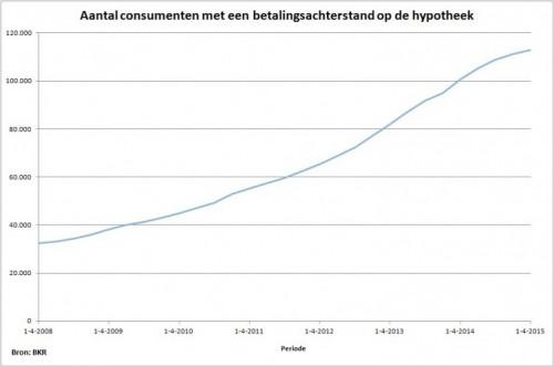 500_bkrhypotheekbarometerapril20151