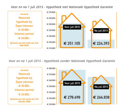 hypotheken juli 2015