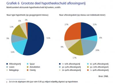 hypotheekschuld Nederland