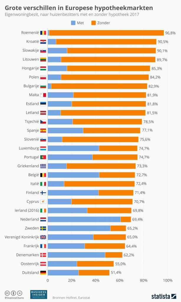 Extreem weinig Nederlanders hypotheekvrij